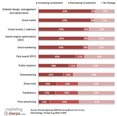 Content Curation e Strategie SEO: un legame importante anche nel B2B | Social media culture | Scoop.it