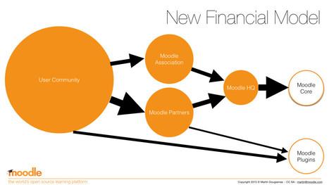 The post-Moodle Association Funding Model | elearning stuff | Scoop.it