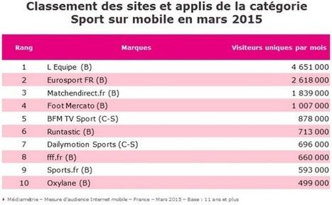 Audience digitale du sport : le mobile en position de force - Offremedia | Big Media (En & Fr) | Scoop.it