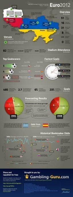 [INFOGRAPHIC] Euro 2012   INFOGRAPHICS   Scoop.it