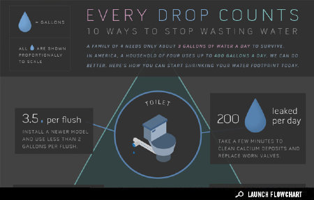 Infographic: 10 Ways to Stop Wasting Water | green infographics | Scoop.it
