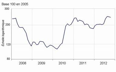 Insee - Indicateur - Les prix agricoles à la production toujours en hausse en octobre 2012 | ECONOMIE ET POLITIQUE | Scoop.it