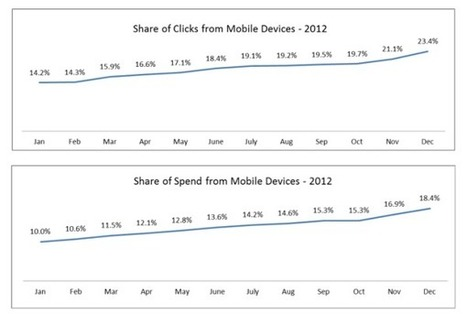 Report: Mobile To Drive A Third Of Paid-Search Clicks By Year End | Mobile Search Marketing | Scoop.it