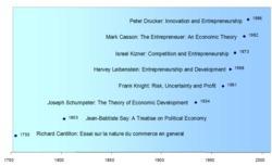 Entrepreneurship - Wikipedia, the free encyclopedia | Entrepreneurship and startup | Scoop.it