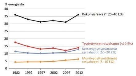 Finravinto 2012 - Valio ammattilaiset | Terveystieto | Scoop.it