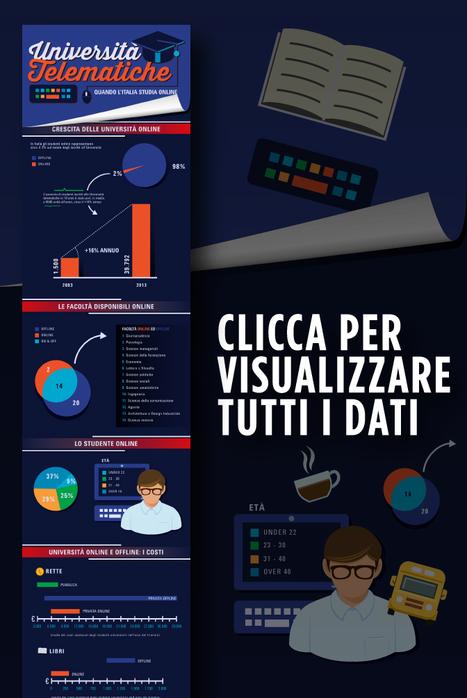 Studiare online: tutti i numeri delle università telematiche nell'Infografica di Unicusano   INFOGRAFICHE   Scoop.it