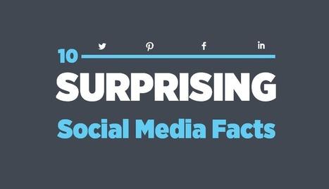 10 Surprising Facebook, Twitter, Pinterest Facts — Social Media Stats 2014   Public Relations & Social Media Insight   Scoop.it
