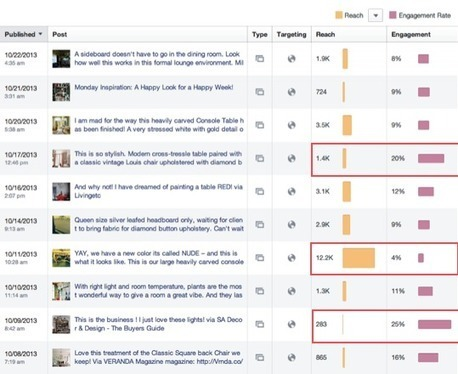 5 Important Facebook Metrics and How to Improve Them | MarketingHits | Scoop.it