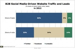 Twitter Seen Outpacing Facebook, LinkedIn for B2B Lead Generation | Piet Kommers
