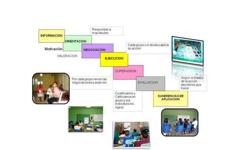 Formación de Docentes | La función social de los docentes | Scoop.it