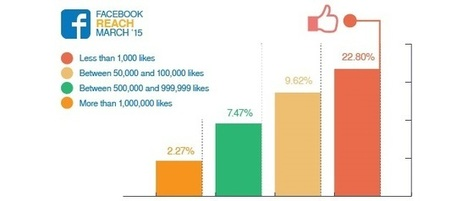 Facebook Page Posts Net 2.6% Organic Reach in March [study] | Adweek | SocialMoMojo Web | Scoop.it
