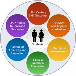 Characteristics of 21st Century Teachers by @cteduonline | Learning in a Digital World | Scoop.it
