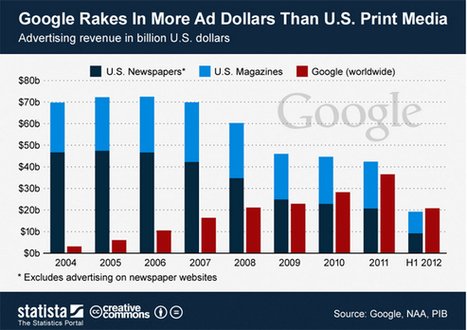 Google advertising revenue surpasses US print industry [print is dead] | The Wall Blog | Changes in Advertising | Scoop.it