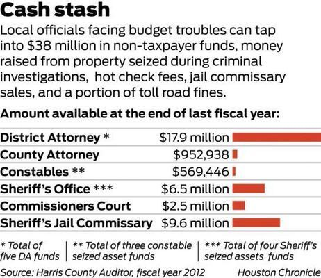 Discretionary funds from commissary to asset forfeiture money bolster local law enforcement budgets | And Justice For All | Scoop.it