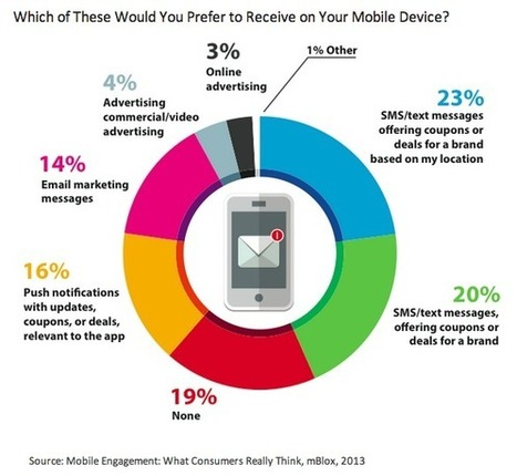 Consumers open to mobile interactions with brands | Mobile & Magasins | Scoop.it