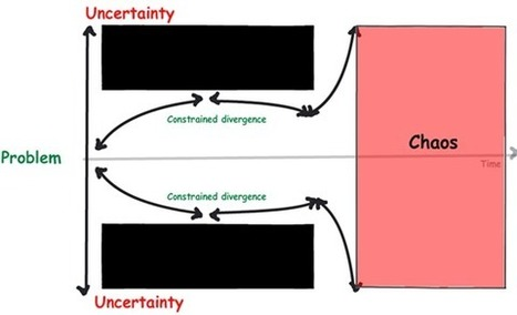 CleverWorkarounds » Confessions of a (post) SharePoint Architect: A pink box called chaos…   All About SharePoint   Scoop.it