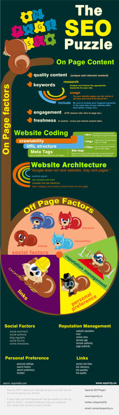 On Page SEO For Content - Infographic | Social Media Marketing | Scoop.it