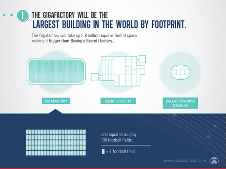 Infographic: Tesla's gigafactory opens this week: What we know in 9 epic slides | MINING.com | Développement durable et efficacité énergétique | Scoop.it