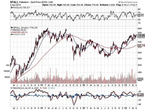 Ed Steer on Yesterday's Gold & Silver Action | Gold and What Moves it. | Scoop.it