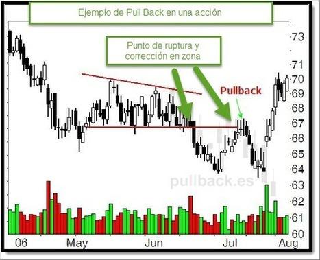 ¿Qué es un pull back y qué implicaciones tiene? | Trading | Scoop.it