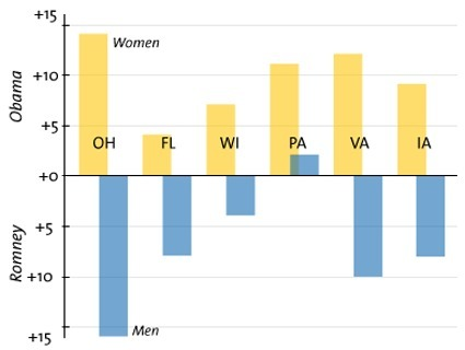 Charts: Women Are Backing Obama by the Binderful | Daily Crew | Scoop.it