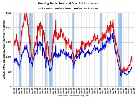 Calculated Risk blogger: 'We're in Nirvana for housing' | Positive Real Estate News | Scoop.it