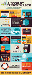 A Look at Lunch Waste Facts infographic | Infographics | Scoop.it