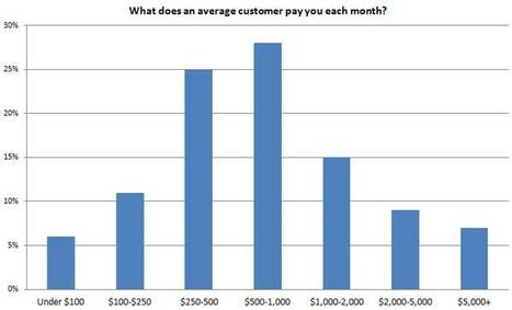 70% of Customers Pay Under $1,000 for SEO Per Month - Search Engine Watch | online marketing | Scoop.it