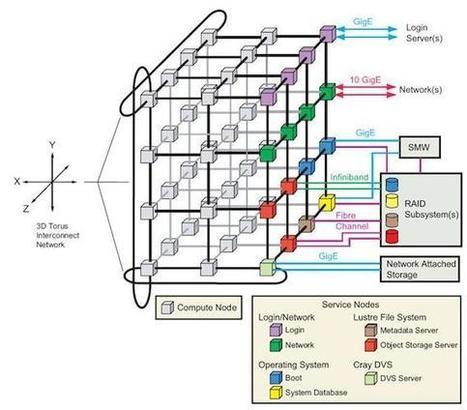 Beagle Supercomputer is a Genome Smasher - insideHPC | EEDSP | Scoop.it