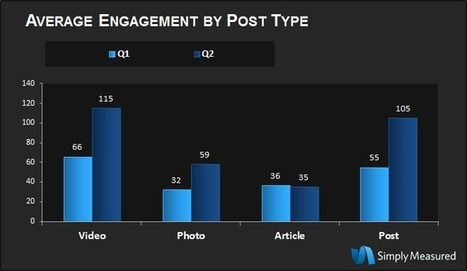Google+ Brand Page Adoption and Engagement Are on the Rise [Study]  | Simply Measured | Inside Google | Scoop.it