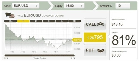 Independent Redwood Options Review | Binary Options Investor | binary options | Scoop.it