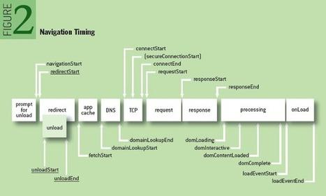 How Fast is Your Web Site? - ACM Queue | Code | Scoop.it