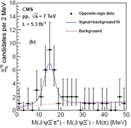 Recent Results Of CMS « physics4me | Particle Physics | Scoop.it