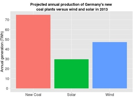 Germany Energy Changes and Coal Use | The Energy Collective | Sustain Our Earth | Scoop.it