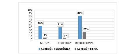 Prevalencia de agresión física y psicológica en las relaciones íntimas de pareja en Madrid: un análisis diádico | Trabajo emocional | Scoop.it