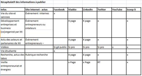 Analyser la performance éditoriale de ses contenus | Rédaction web | Scoop.it