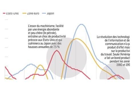 Le manque d'innovation menace la croissance - Le Monde   Startup & Entrepreneurship   Scoop.it