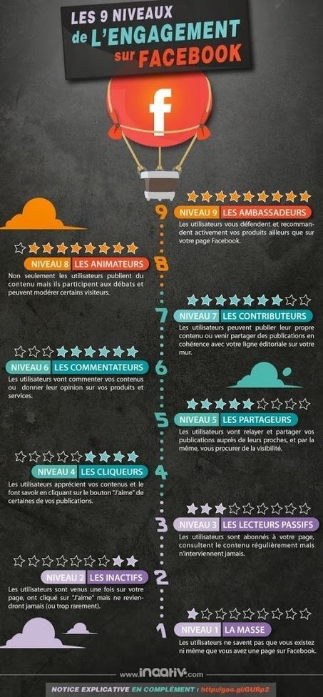Quel est le niveau d'engagement de vos utilisateurs sur Facebook ? | community management | Scoop.it
