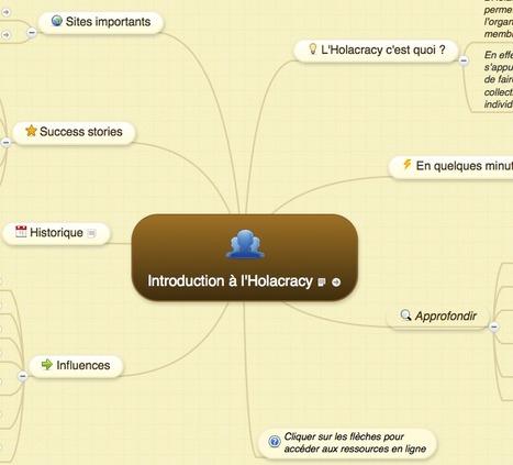 Introduction à l'Holacracy   MIND MAP   Scoop.it
