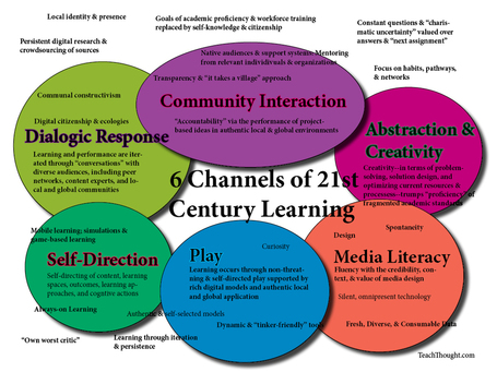 6 Channels Of 21st Century Learning | Teacher Tips & Tools | Scoop.it