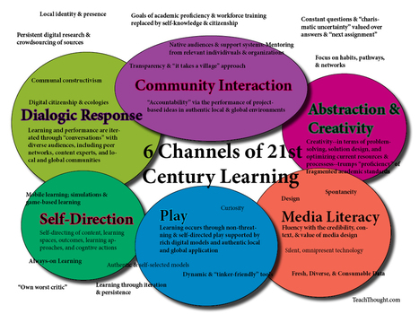 6 Channels Of 21st Century Learning | TeachThought | Into the Driver's Seat | Scoop.it