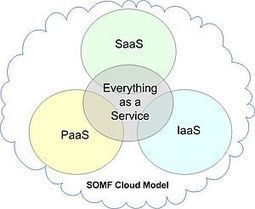 Imber Articles: What Is Cloud Hosting? | What is Cloud Hosting? | Scoop.it