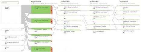 Accélérer les pages web avec HTML 5 pour booster votre SEO | Nebseo Digital Marketing world | Scoop.it