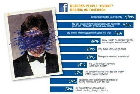 10 raisons pour lesquelles on se désabonne des marques sur Facebook | Cabinet de curiosités numériques | Scoop.it