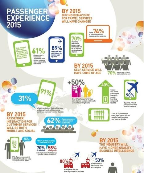 En 2015, 89% des compagnies vendront des billets sur mobile   Communication touristique 2.0   Scoop.it