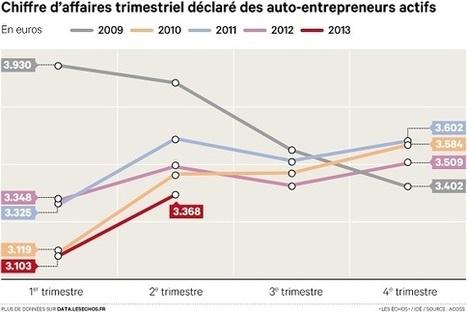 Baisse du chiffre d'affaires des auto-entrepreneurs en 2013 - Les Échos | Entrepreneuriat et Création d'Entreprise | Scoop.it