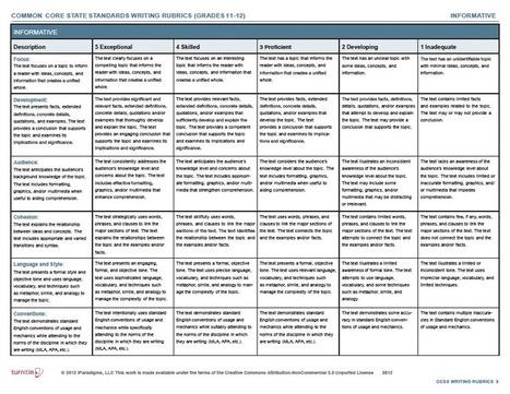 Common Core Standards Writing Rubric | Pedagogy | Scoop.it