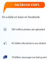 35 Stupendous Social Networking Facts and Stats | My Social Media Guide | Scoop.it