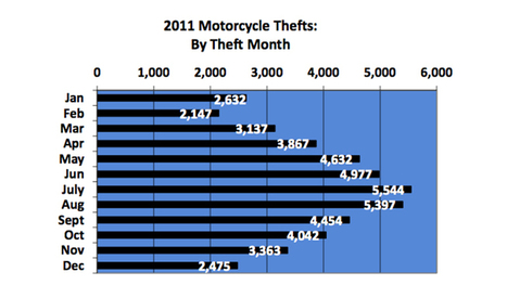 What Motorcycle Theft Statistic Mean For You | Ductalk Ducati News | Scoop.it
