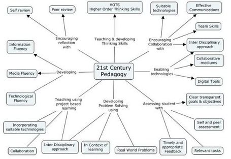 Awesome Graphic on 21st Century Pedagogy ~ Educational Technology and Mobile Learning | Educational Leadership and Technology | Creating the 21st Century Classroom | Scoop.it